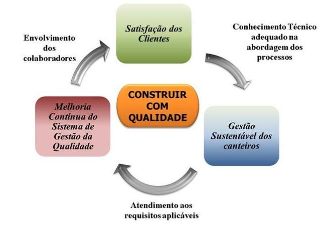 construir_com_qualidade_scopus